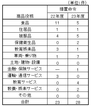 23年度景表法商品役務別分類.png