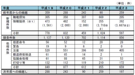 23年度景表法調査件数.png
