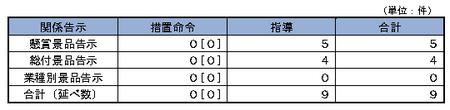 24年度景品事件内訳.png