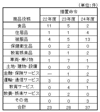 24年度景表法商品役務別分類.png