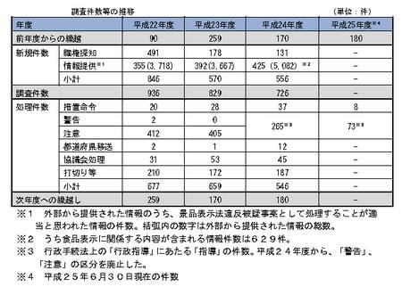 24年度景表法調査件数.png