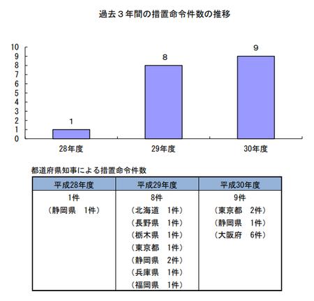 30年度措置命令件数(都道府県) .png