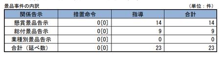 30年度景品事件内訳.png