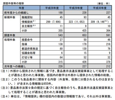 30年度景表法調査件数.png