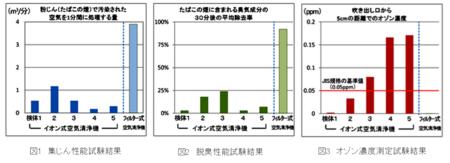 イオン式空気清浄機試験結果.png