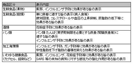 インターネット監視 適正化を要請された表示例(消費者庁).png