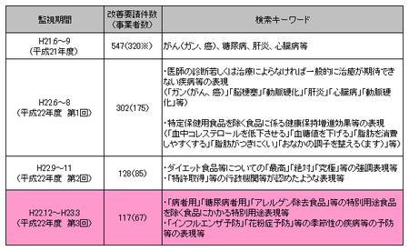インターネット監視概要(消費者庁).png