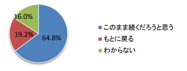 コロナ禍調理変化今後_202007.png