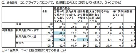 コンプライアンス経営層関与(東京都_H.27年度).png