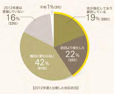 サプリ登録会員チェック体制2013.png
