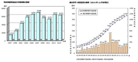 トクホ市場推移2014.png