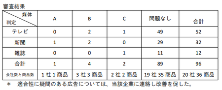 トクホ広告審査(第10回).png