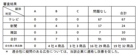 トクホ広告審査(第12回).png