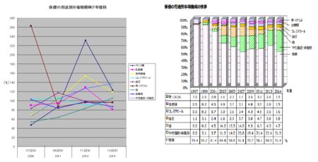 トクホ用途別伸び率・構成比推移(グラフ)2014.png