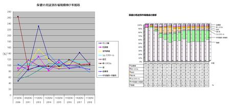 トクホ用途別伸び率・構成比推移(グラフ)2018.png