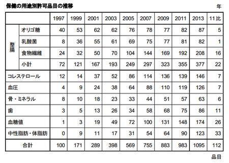トクホ用途別品目推移(表)2013.png