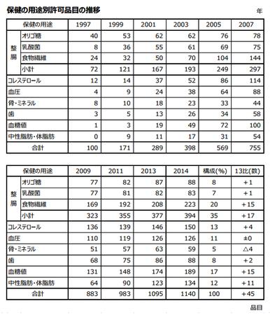 トクホ用途別品目推移(表)2014.png