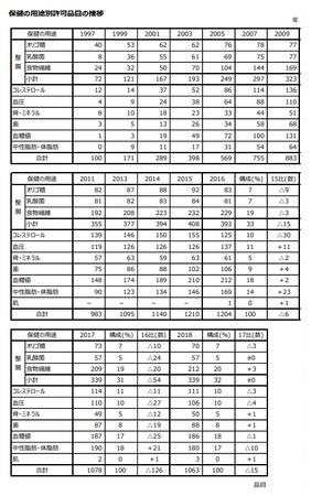 トクホ用途別品目推移(表)2018.png