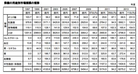 トクホ用途別市場規模推移(表)2013.png