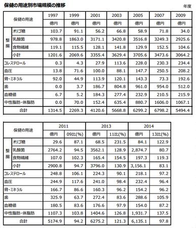 トクホ用途別市場規模推移(表)2014.png