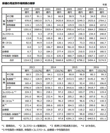 トクホ用途別市場規模推移(表)2016.png