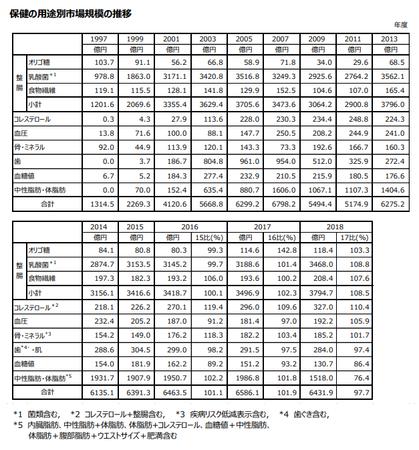 トクホ用途別市場規模推移(表)2018.png