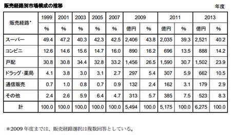 トクホ販売経路別市場構成推移(表)2013.png