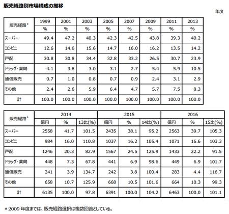 トクホ販売経路別市場構成推移(表)2016.png