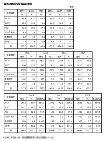 トクホ販売経路別市場構成推移(表)2018.png