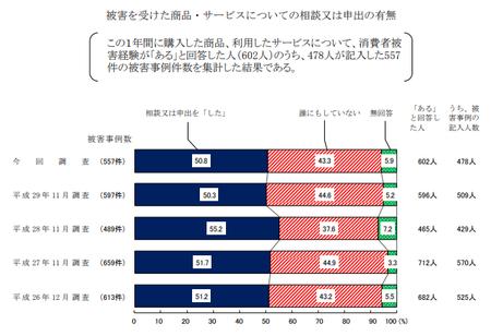 トラブル申出有無 (H30年度 消費者意識調査).png