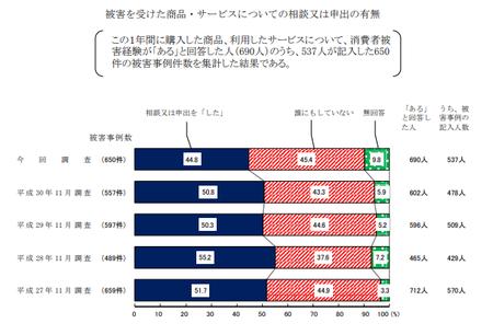 トラブル申出有無 (R1年度 消費者意識調査).png