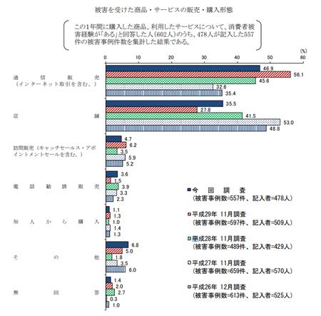 トラブル購入形態 (H30年度 消費者意識調査).png