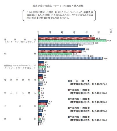 トラブル購入形態 (R1年度 消費者意識調査).png