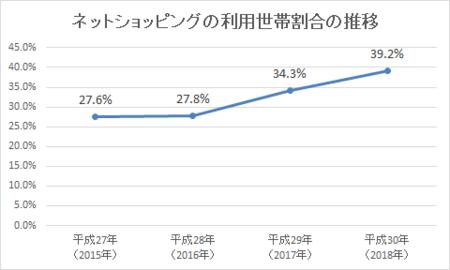 ネットショッピング利用世帯割合(h30).png