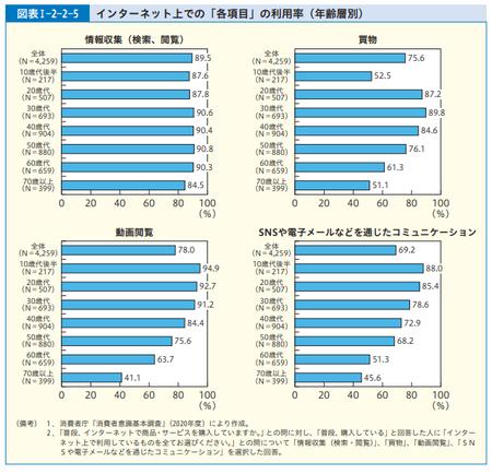 ネット利用率 (R.3年度 消費者白書).png