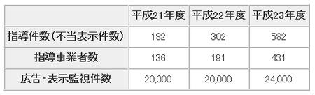 ネット監視指導件数(東京都).png