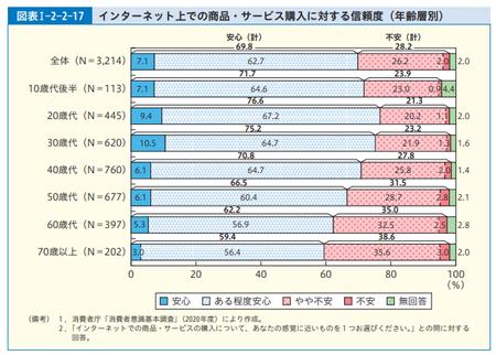 ネット購入信頼度 (R.3年度 消費者白書).png