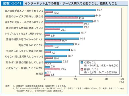 ネット購入心配 (R.3年度 消費者白書).png