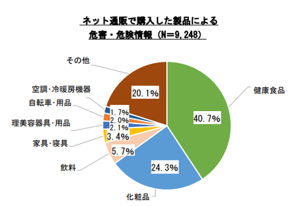 ネット通販危害情報(h25-h30.9).png