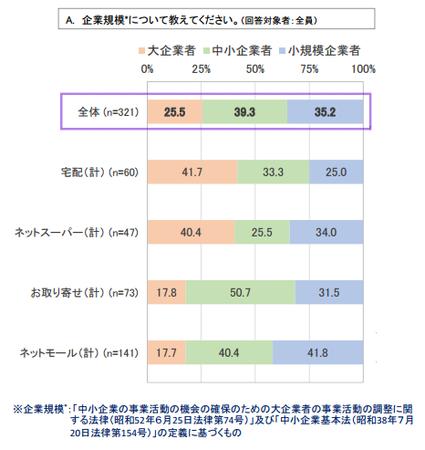 ネット食品情報_事業者属性.png