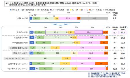 ネット食品情報_事業者_問合せ割合.png