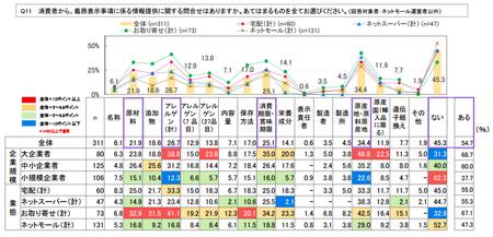ネット食品情報_事業者_問合せ状況.png