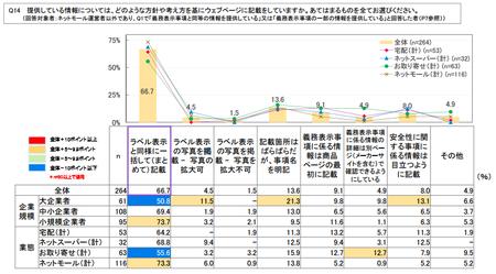 ネット食品情報_事業者_提供方法.png