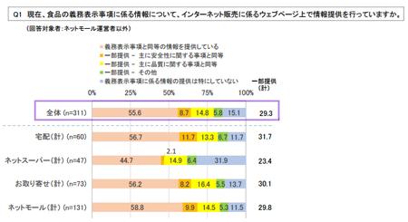 ネット食品情報_事業者_提供状況.png
