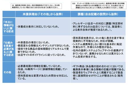ネット食品情報_事業者_未提供理由2.png