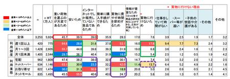 ネット食品購入_利用理由.png