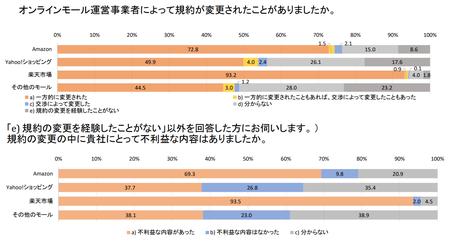 プラットフォーマー取引実態調査(公取)_利用規約変更.png