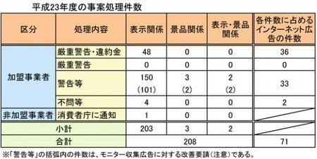 不動産公正競争規約違反(H.23).jpg