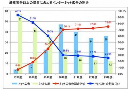 不動産公正競争規約違反_ネット(H.23).jpg