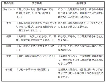 不当表示調査(埼玉R.1)事例.png
